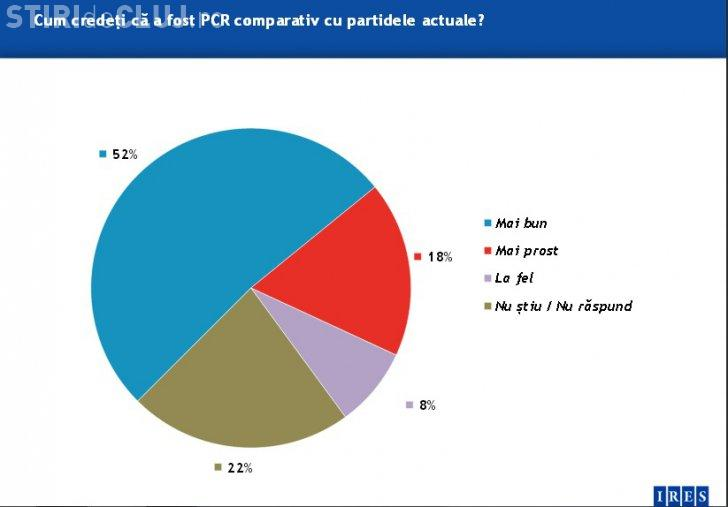 Românii cred că PCR a fost un partid mai bun față de cele actuale - SONDAJ