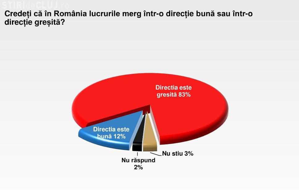 83% dintre romani cred ca tara merge intr-o directie gresita! VEZI aici un sondaj pe aceasta tema