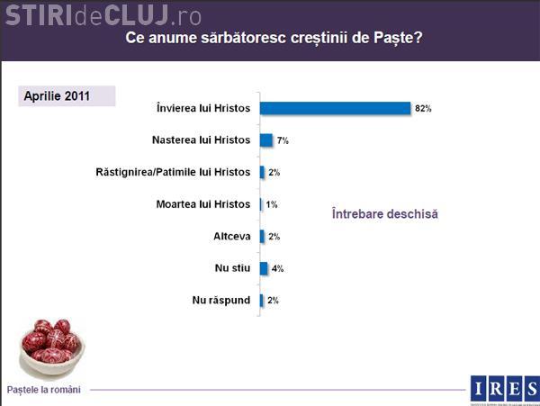 18% dintre romani nu stiu ce sarbatorim de Paste, desi 90% se declara religiosi!