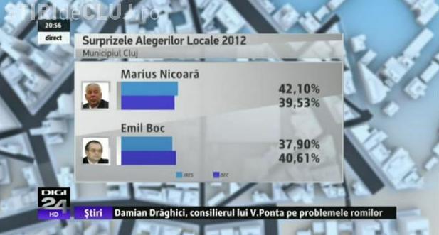 """Vasile Dancu isi motiveaza esecul de la exit poll: """"A fost o supramobilizare in zona de romi care au votat masiv numai Emil Boc"""" VIDEO"""