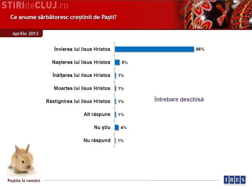 STUDIU IRES: 5% dintre români cred că de Paști se sărbătorește nașterea lui Iisus
