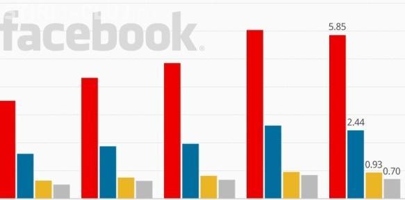 Cât câștigă Facebook de pe urma ta? Vezi cât valorează fiecare utilizator