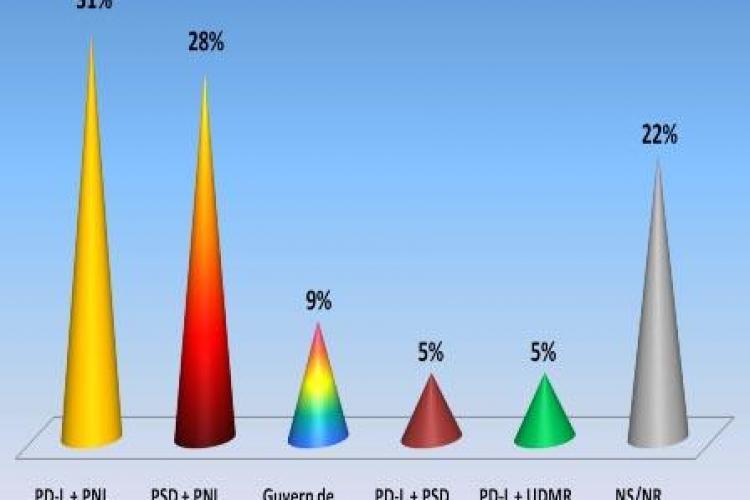 Romanii vor guvern PDL+PNL