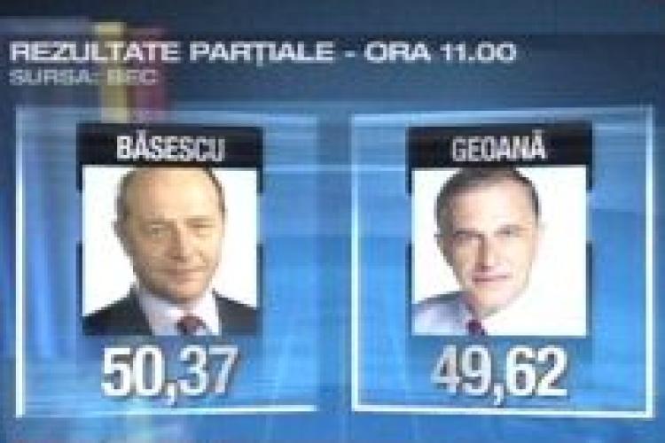 REZULTATE PARTIALE ora 11,00: BASESCU 50,37%, GEOANA 49,62%