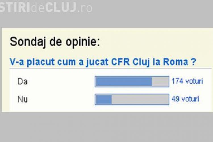 Sondaj Stiri de Cluj! Suporterii CFR Cluj cred ca echipa a jucat bine contra AS Roma