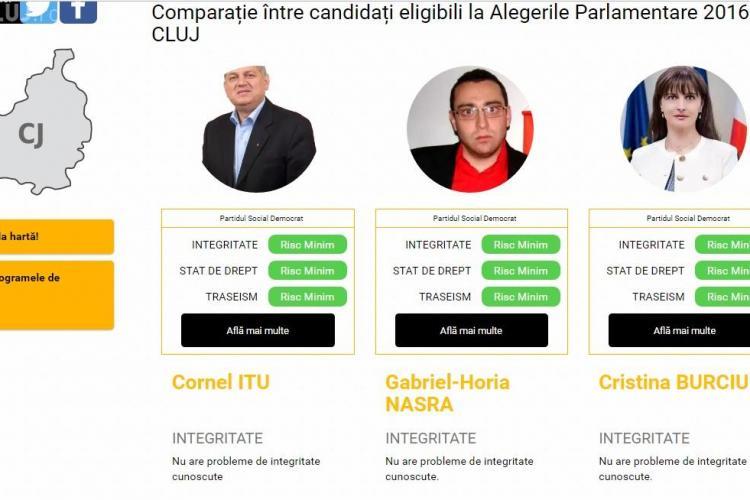 Candidații PSD Cluj la alegerile parlamentare au dat testul de integritate politică