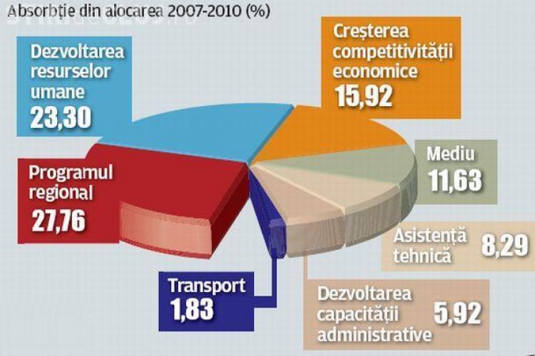 Romania a atras numai 15% din fondurile Europene disponibile in perioada 2007-2010!