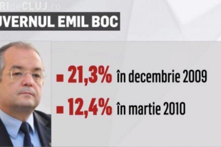 Sondaj: Ce Guvern i-a mulţumit pe români