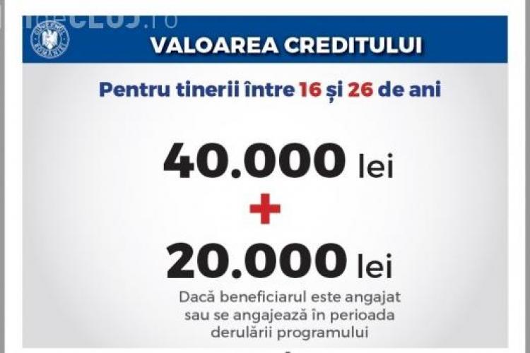 Guvernul dă credite românilor, cu dobândă zero, pentru investiţii în dezvoltare personală