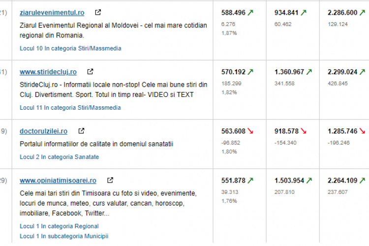 Știri de Cluj RECORD de trafic în luna mai: 570.000 de cititori unici. Vă mulțumim!