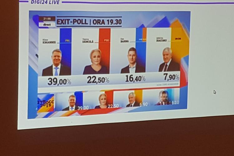 Exit Poll. Iohannis câstigă primul tur. Nu se știe cum a votat diaspora