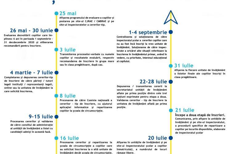 Calendarul înscrierii în ÎNVĂȚĂMÂNTUL PRIMAR 2020