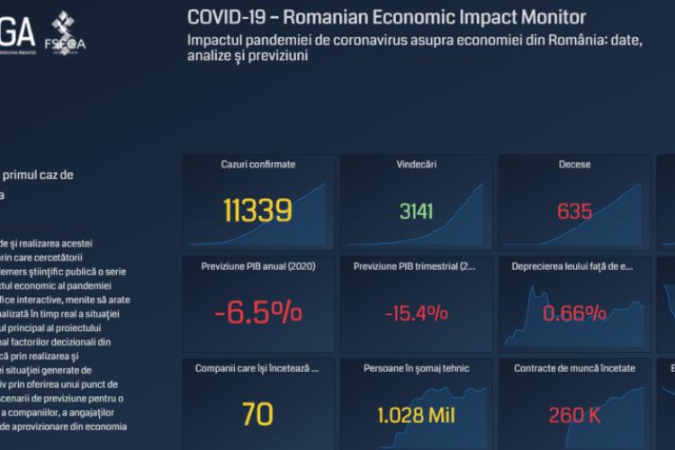 UBB a creat o platformă unde este prezentată starea economiei românești. Ce sectoare se prăbușesc din cauza coronavirusului