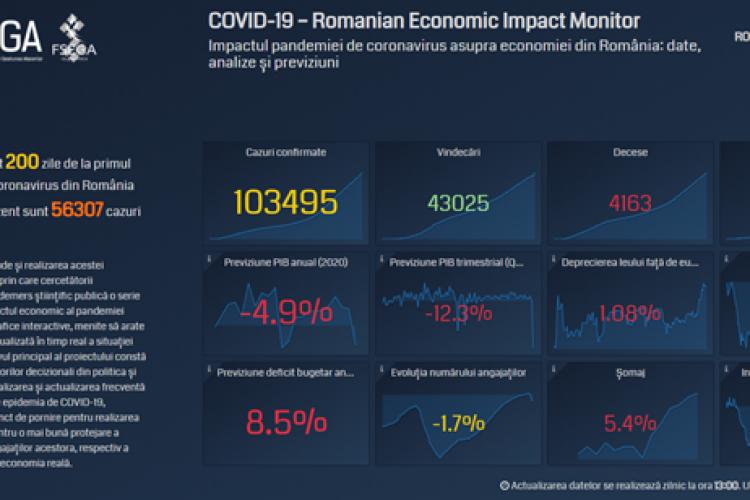 Bilanț economic realizat de analiștii UBB după 200 de zile de pandemie și 100.000 de îmbolnăviri în România