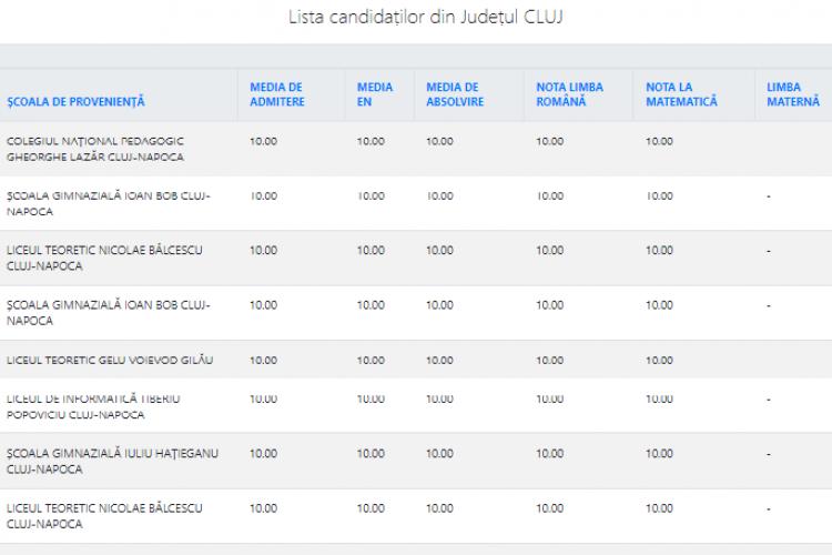 Clujul are cele mai multe medii de 10 la admiterea la liceu. Procentual, la fel ca anul trecut. La București și în țară, însă, scăderea este dramatică