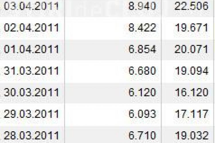 Saptamana record de vizitatori pe StirideCluj.ro: aproape 40.000 de vizitatori unici! Ieri - aproape 9000 de unici!