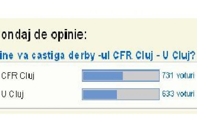 "SONDAJ: Derby -ul CFR Cluj-U Cluj, castigat de ""feroviari""! Cum comentati?"