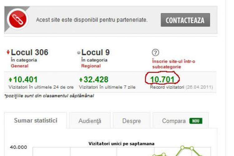 10.701 de vizitatori unici au citit ieri Stiri de Cluj! Va multumim!