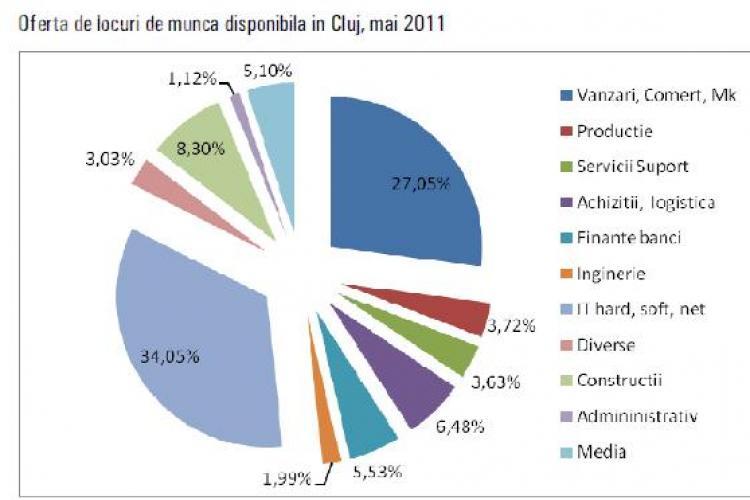 Peste un sfert din locurile de munca disponibile in Cluj sunt in domeniul vanzarilor! Vezi ce se cauta pe piata din Cluj!