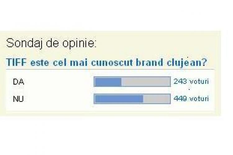 TIFF nu a ajuns inca este cel mai cunoscut brand de Cluj! SONDAJ STIRI DE CLUJ