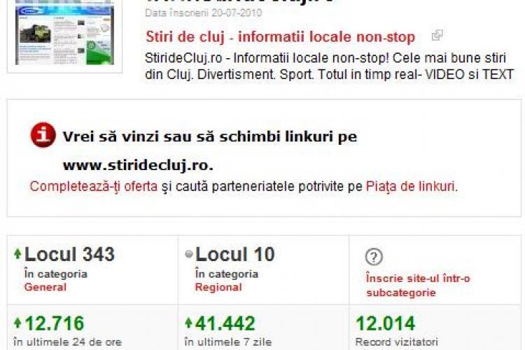 12.000 de cititori, ieri, pe Stiri de Cluj! Va multumim tuturor!