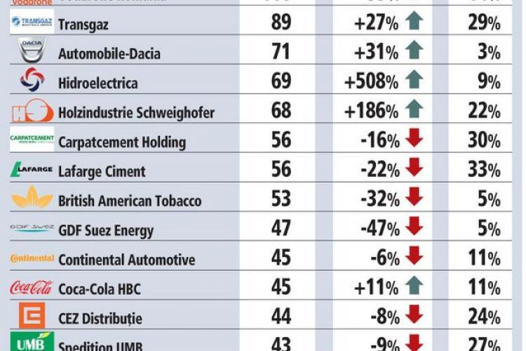 Care sunt cele mai profitabile companii din Romania si pe ce loc este Nokia!