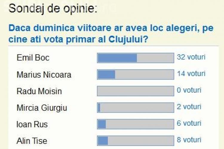 Stiri de Cluj va intreaba cu cine ati vota daca duminica ar avea loc alegeri! Boc e deja in avans