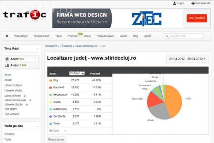 Stiri de Cluj isi consolideaza pozitia de cel mai citit ziar on-line din Cluj. Peste 200.000 de oameni citesc in fiecare luna Stiri de Cluj