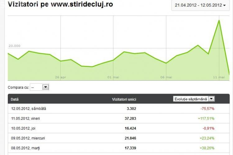 Stiri de Cluj a stabilit un RECORD in istoria presei online din Cluj: 37.200 de unici