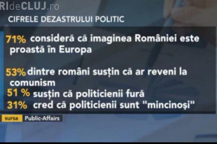 SONDAJ: 53% dintre români ar reveni la comunism