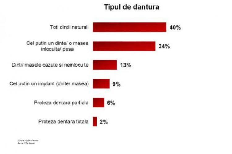 Românii se cred frumoși! 8 din 10 persoane cred că sunt atractivi din punct de vedere fizic