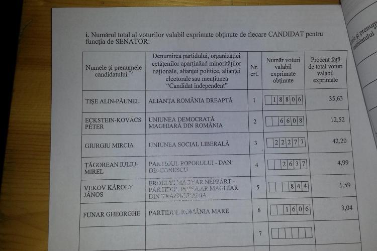 Cluj - REZULTATE COLEGIUL 1 Senat. Mircia Giurgiu câștigă votul, dar pierde mandatul