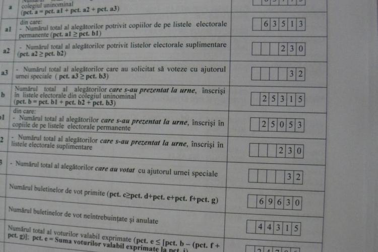 Cluj - REZULTATE COLEGIUL 2 Camera Deputaților. Cătăniciu l-a bătut pe Daniel Buda