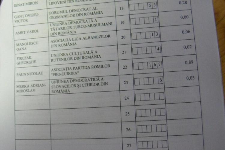 Cluj - REZULTATE COLEGIUL 8 Camera Deputaţilor. Vasile Grumaz l-a bătut pe Mircea Irimie