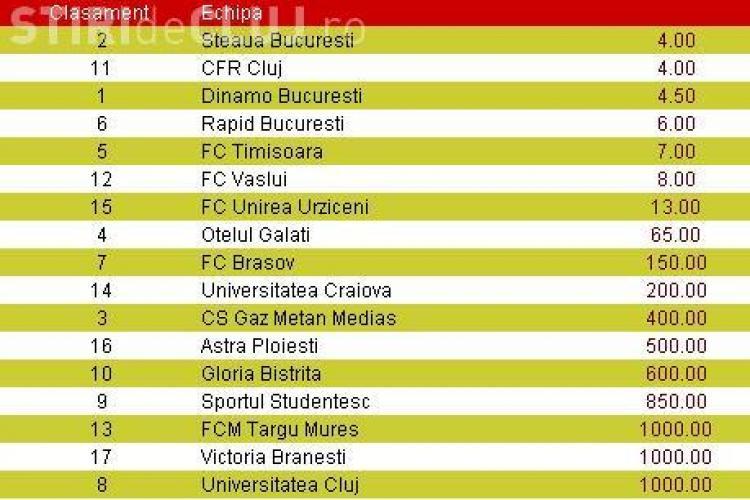 CFR Cluj si Steaua, favorite la castigarea titlului. Vezi ce cota are la pariuri U Cluj!
