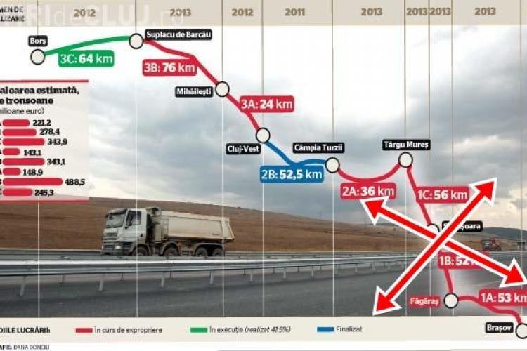 Cum vor continua lucrările la Autostrada Transilvania? Ministrul Transporturilor, Dan Șova, a spus că a fost SCURTATĂ