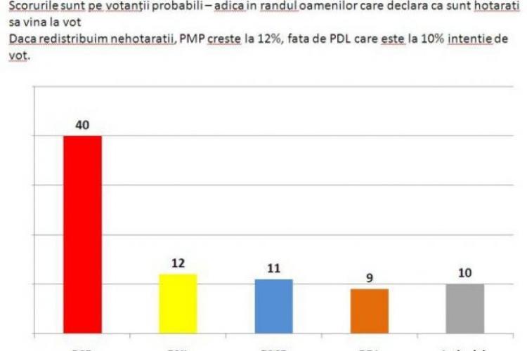 PSD e la 40%, iar PMP a depășit PDL