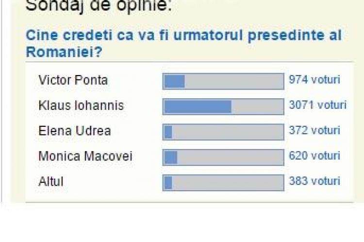Sondajul Știri de Cluj făcut printre cititori a stabilit exact ierarhia primilor trei candidați la alegerile de ieri în Cluj-Napoca